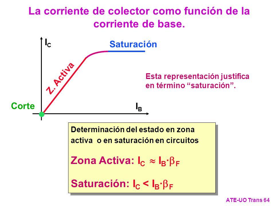 La corriente de colector como función de la corriente de base.