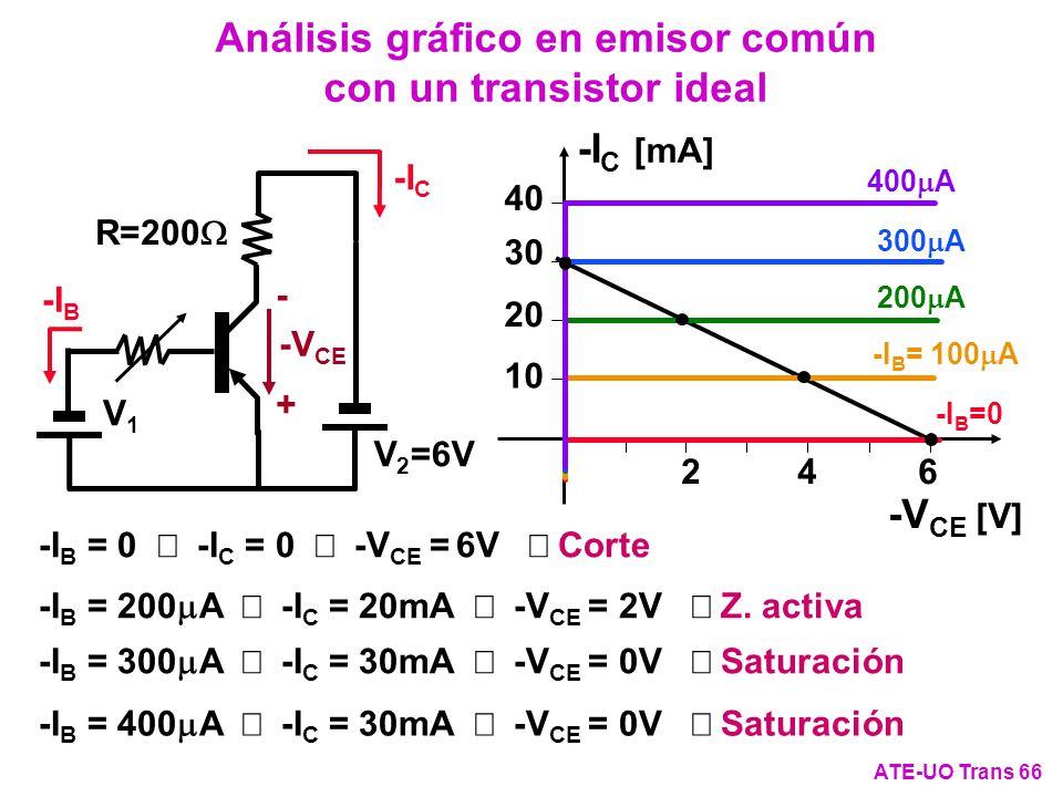 Análisis gráfico en emisor común con un transistor ideal
