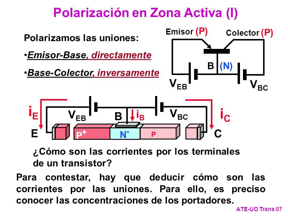 iE iC Polarización en Zona Activa (I) VEB VBC VEB iB VBC B E C