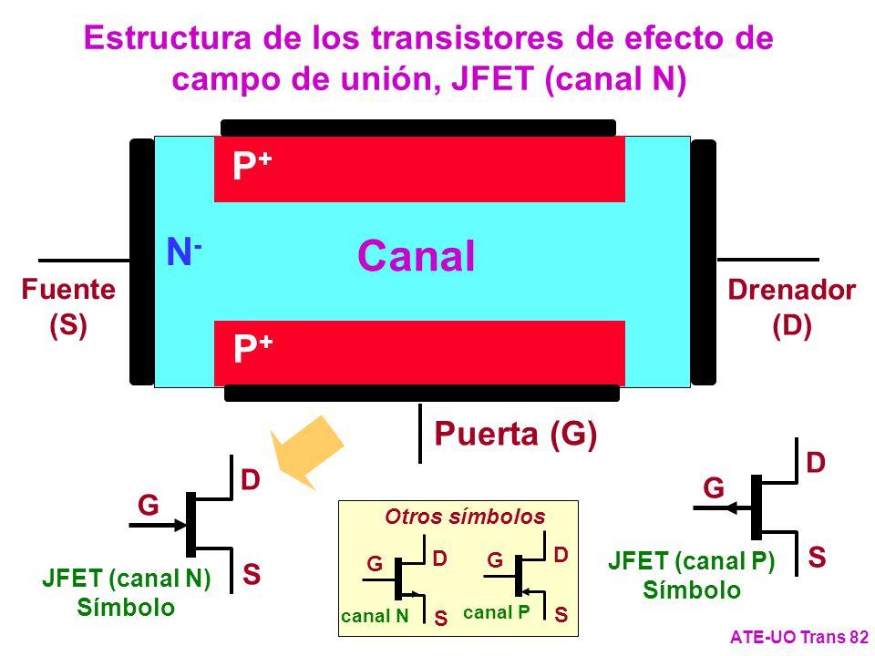 Estructura de los transistores de efecto de campo de unión, JFET (canal N)