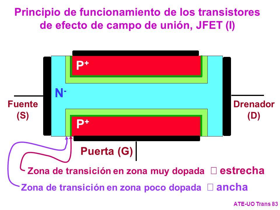 Principio de funcionamiento de los transistores de efecto de campo de unión, JFET (I)