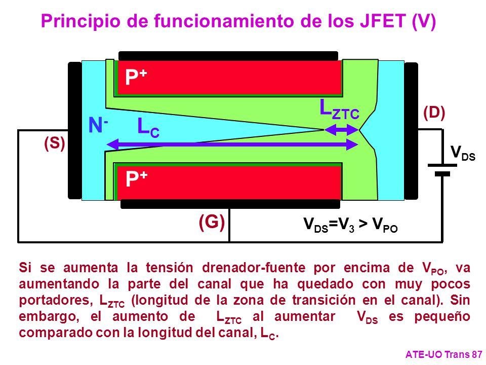 Principio de funcionamiento de los JFET (V)