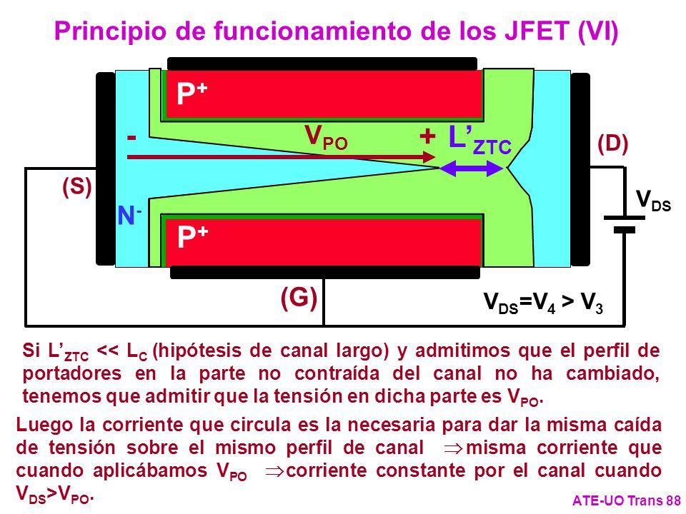 Principio de funcionamiento de los JFET (VI)