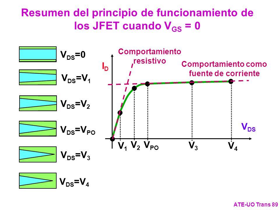 Resumen del principio de funcionamiento de los JFET cuando VGS = 0