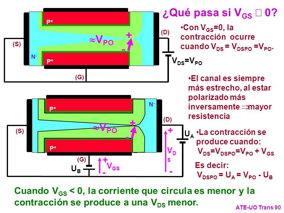 ¿Qué pasa si VGS ¹ 0 + »VPO - + »VPO - + + - -