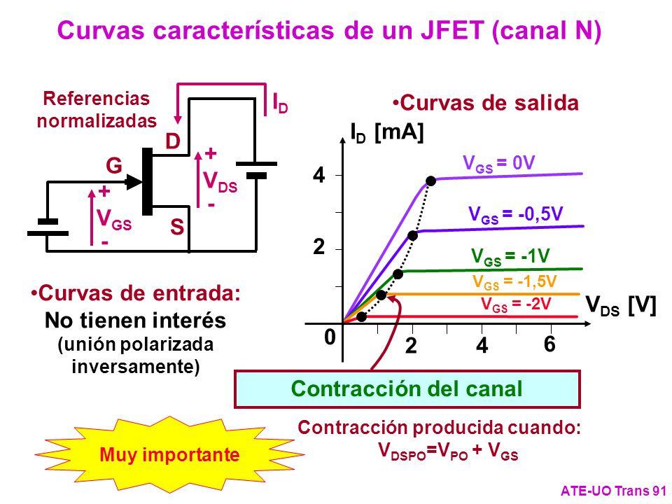Curvas características de un JFET (canal N) Referencias normalizadas
