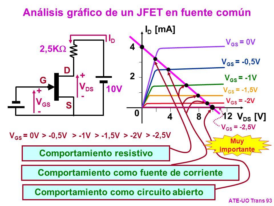 Análisis gráfico de un JFET en fuente común