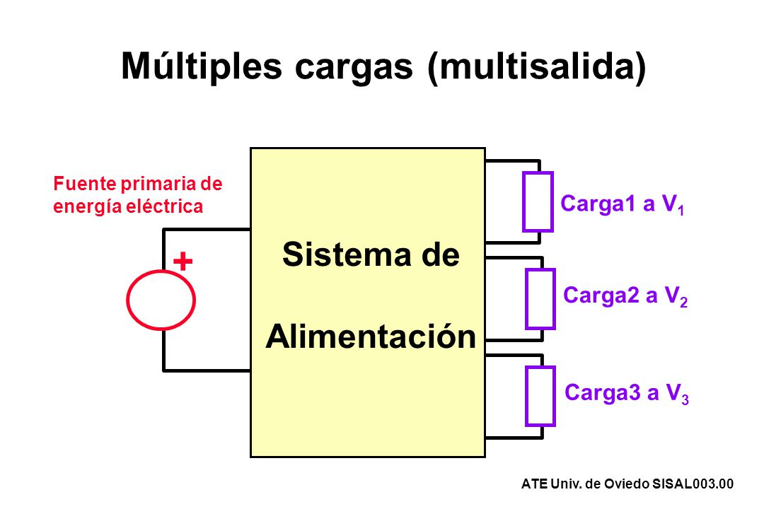 Múltiples cargas (multisalida)