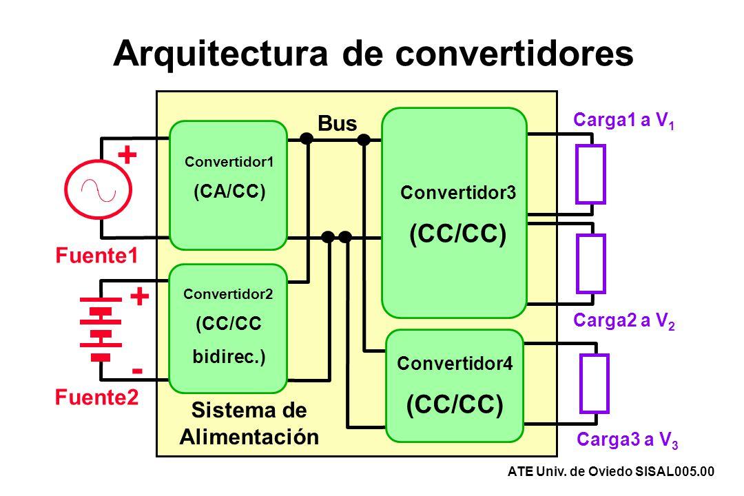 Arquitectura de convertidores