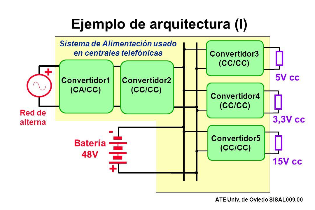 Ejemplo de arquitectura (I)