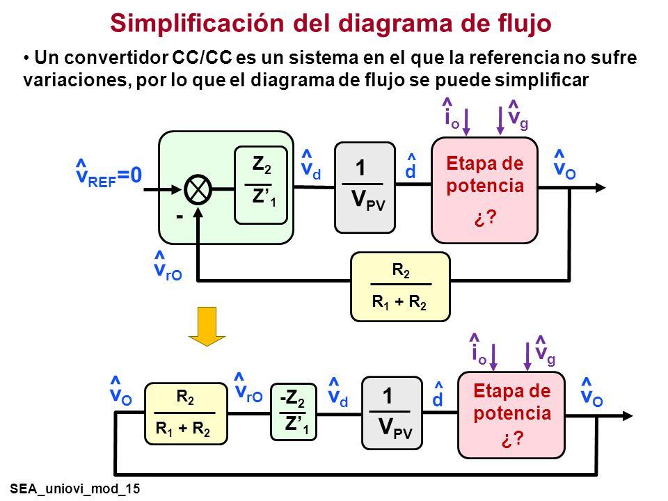 Simplificación del diagrama de flujo