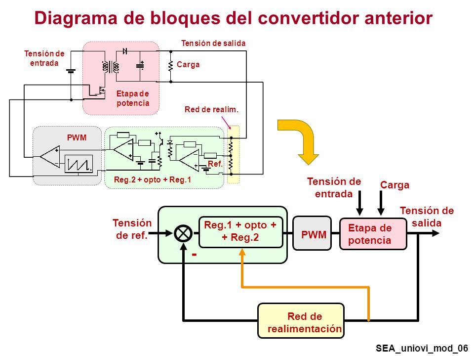 Diagrama de bloques del convertidor anterior