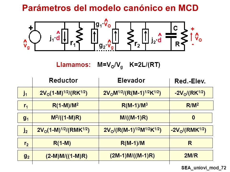 Parámetros del modelo canónico en MCD