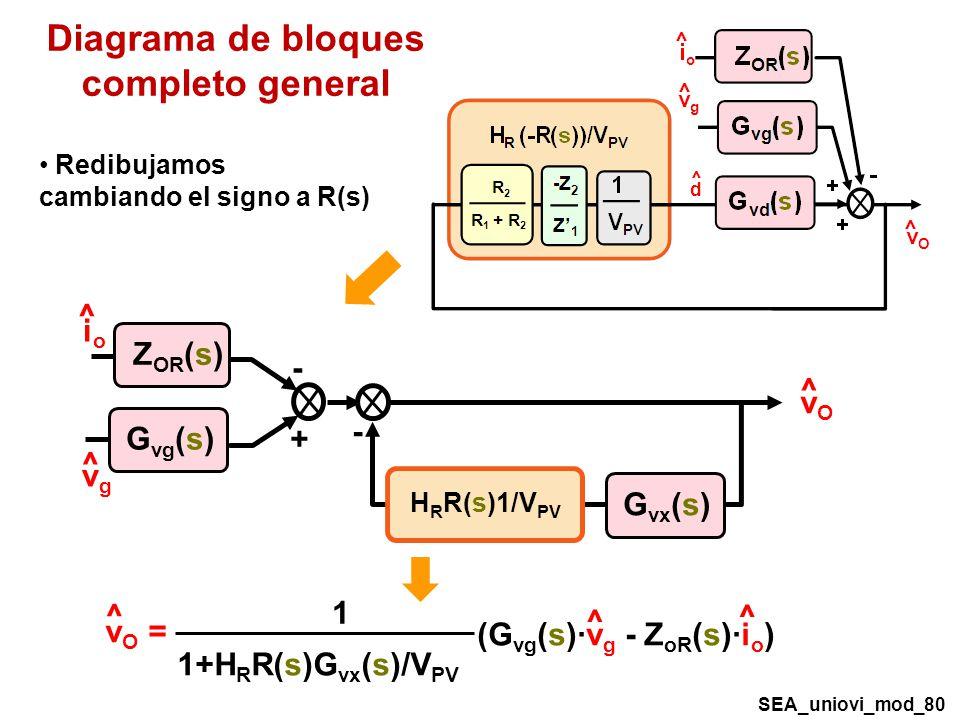 Diagrama de bloques completo general