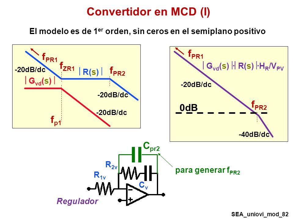 El modelo es de 1er orden, sin ceros en el semiplano positivo