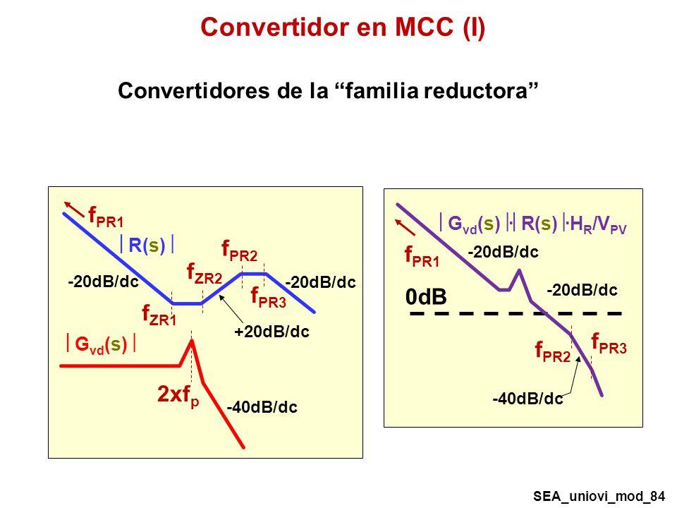 Convertidor en MCC (I) Convertidores de la familia reductora fPR1