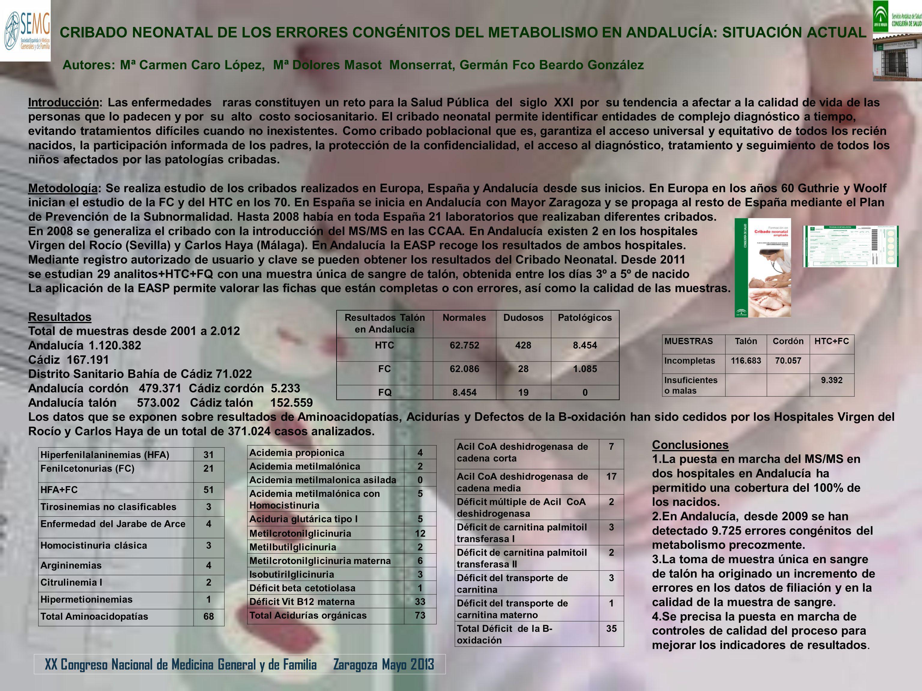 Resultados Talón en Andalucía