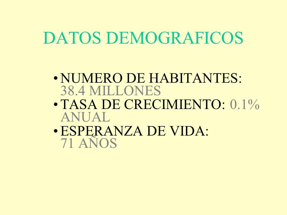 DATOS DEMOGRAFICOS NUMERO DE HABITANTES: 38.4 MILLONES