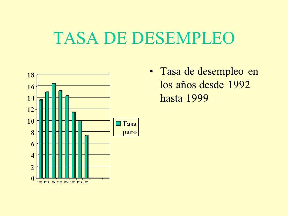 TASA DE DESEMPLEO Tasa de desempleo en los años desde 1992 hasta 1999