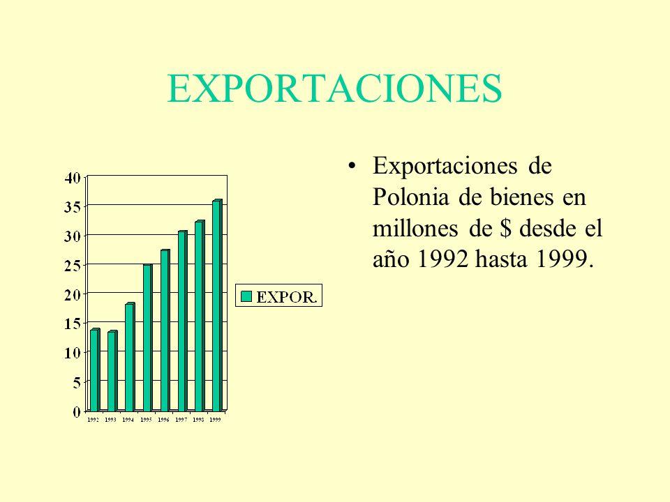 EXPORTACIONES Exportaciones de Polonia de bienes en millones de $ desde el año 1992 hasta 1999.