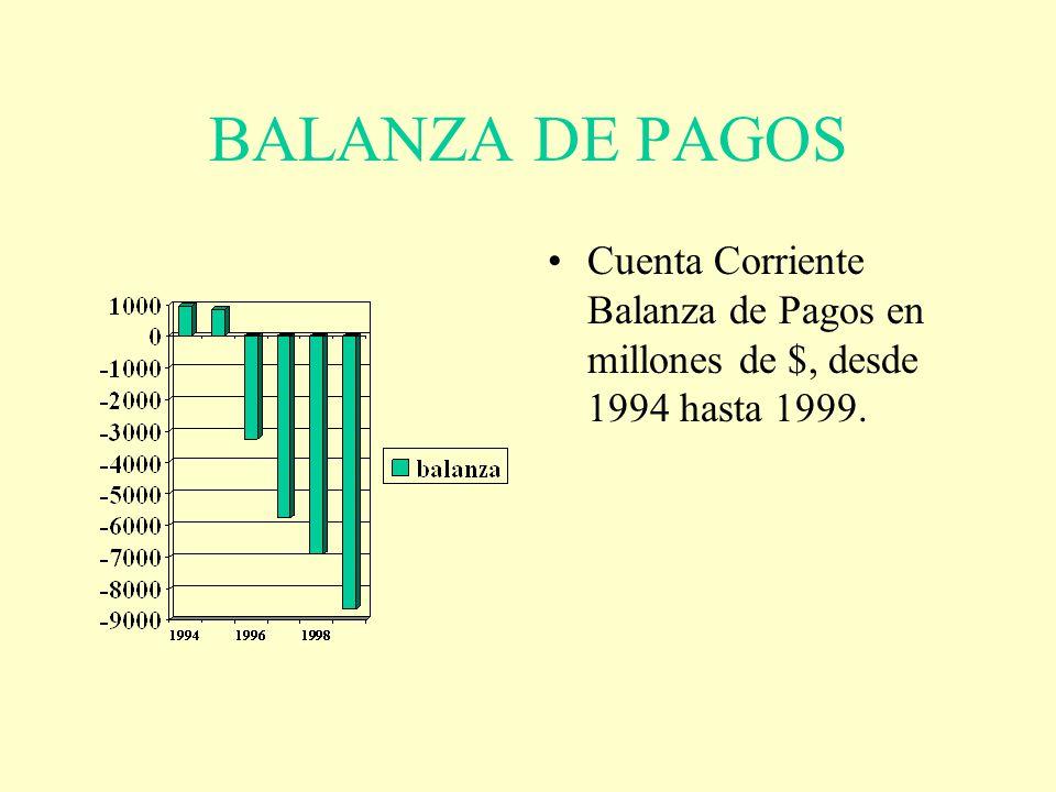 BALANZA DE PAGOS Cuenta Corriente Balanza de Pagos en millones de $, desde 1994 hasta 1999.