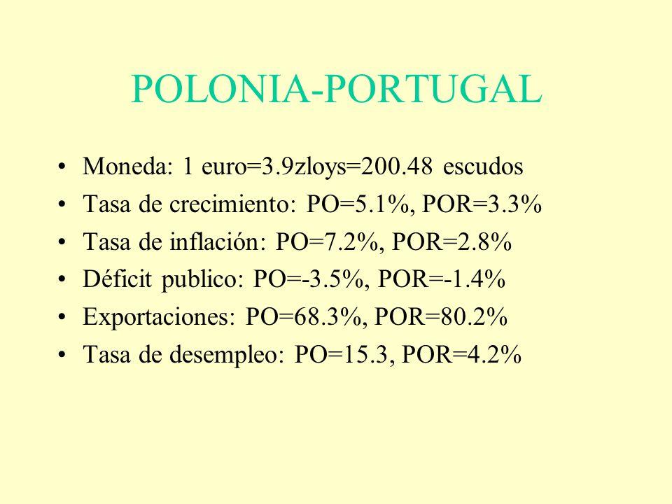POLONIA-PORTUGAL Moneda: 1 euro=3.9zloys=200.48 escudos