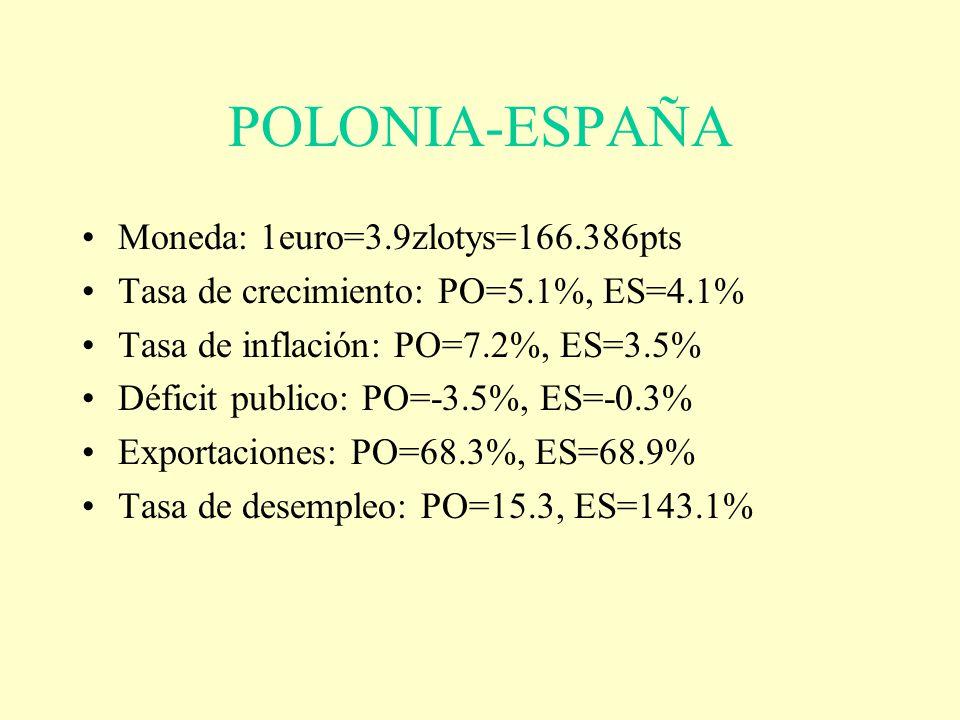 POLONIA-ESPAÑA Moneda: 1euro=3.9zlotys=166.386pts