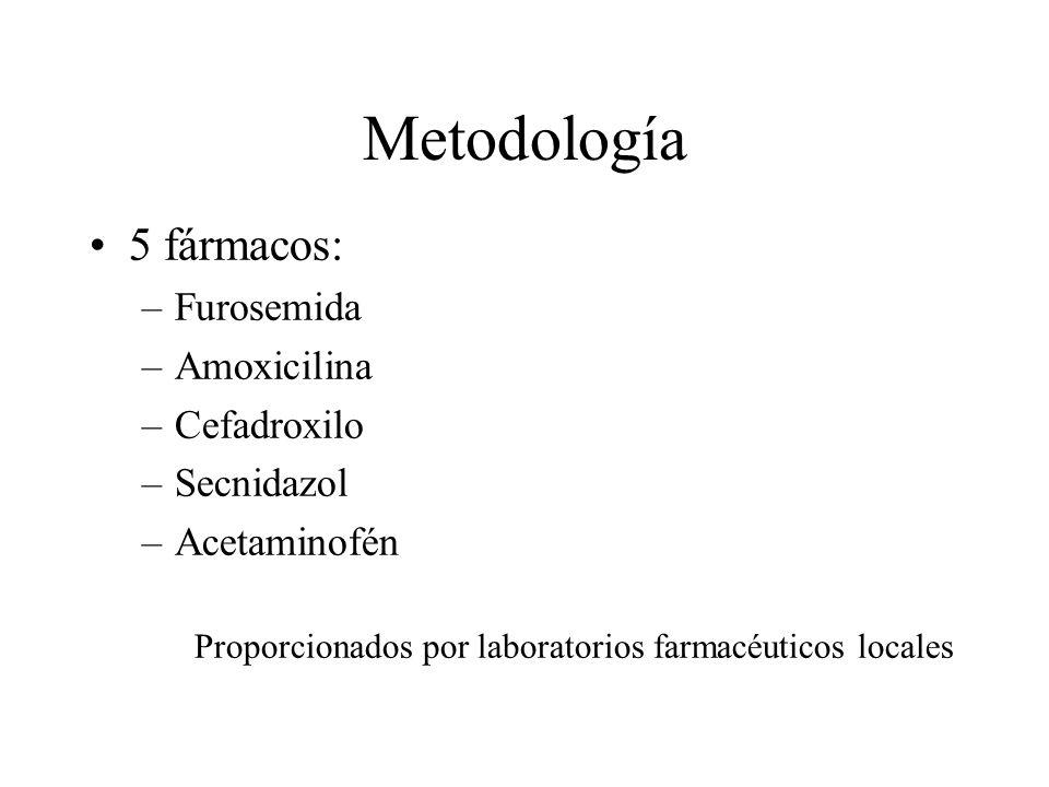 Metodología 5 fármacos: Furosemida Amoxicilina Cefadroxilo Secnidazol