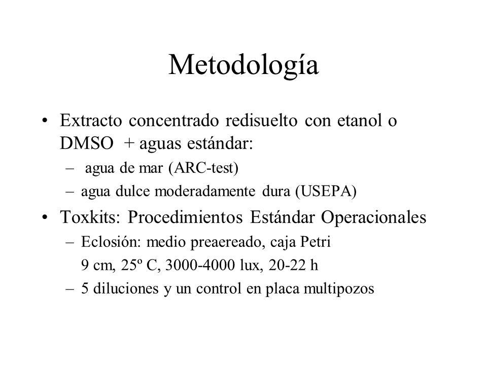 Metodología Extracto concentrado redisuelto con etanol o DMSO + aguas estándar: agua de mar (ARC-test)