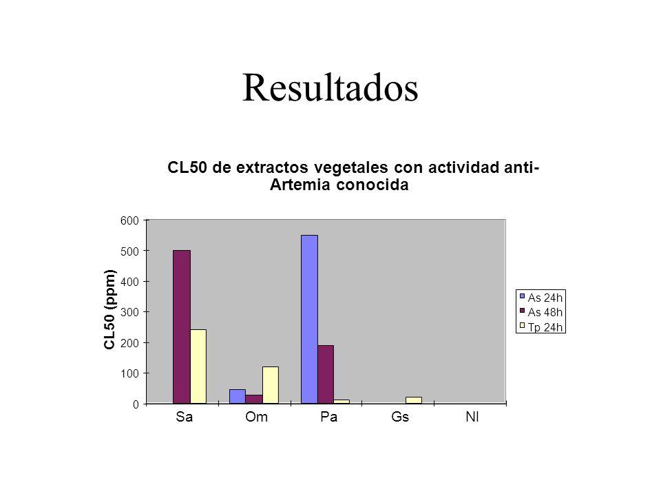 Resultados CL50 de extractos vegetales con actividad anti-