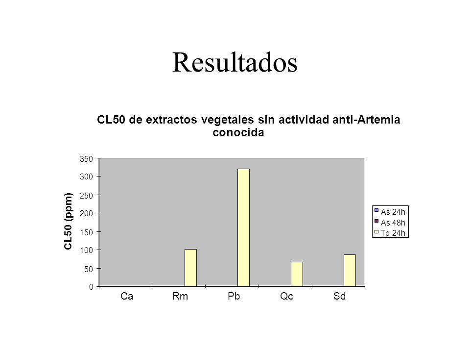Resultados CL50 de extractos vegetales sin actividad anti-Artemia