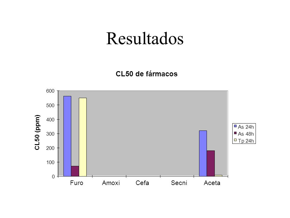 Resultados CL50 de fármacos CL50 (ppm) Furo Amoxi Cefa Secni Aceta 600