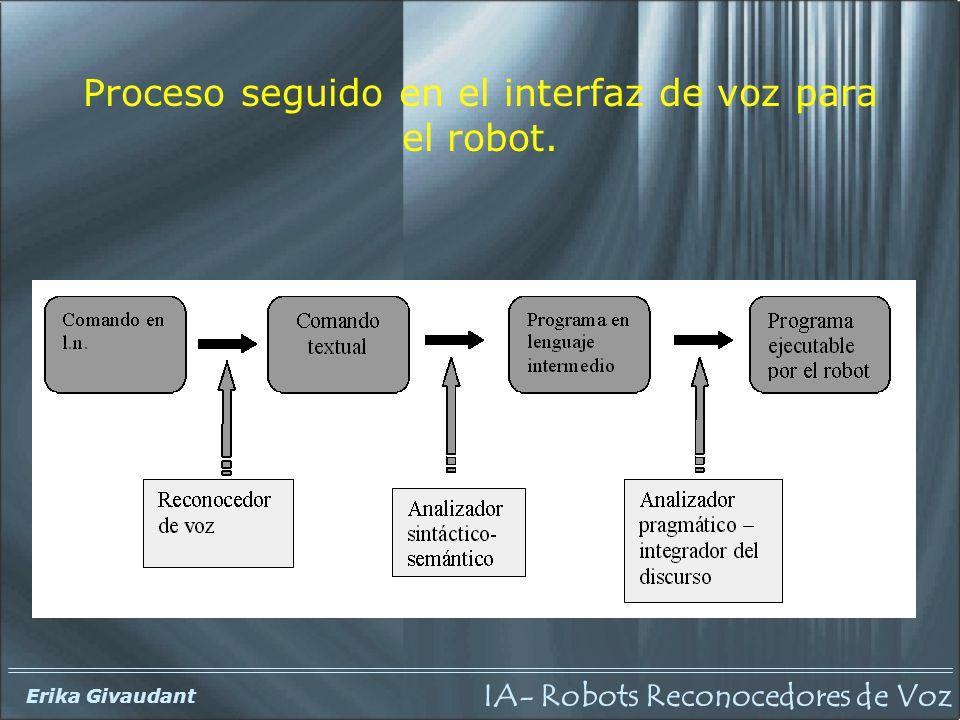 Proceso seguido en el interfaz de voz para el robot.
