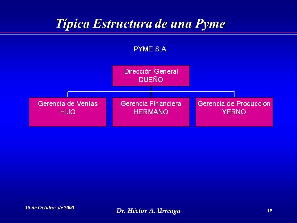 Típica Estructura de una Pyme
