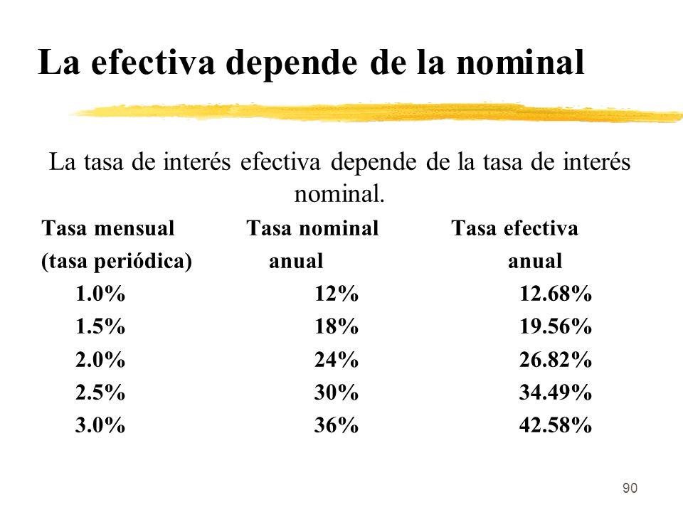 La efectiva depende de la nominal