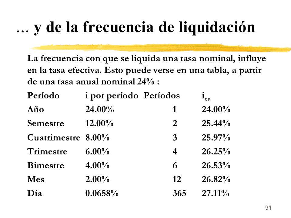 ... y de la frecuencia de liquidación