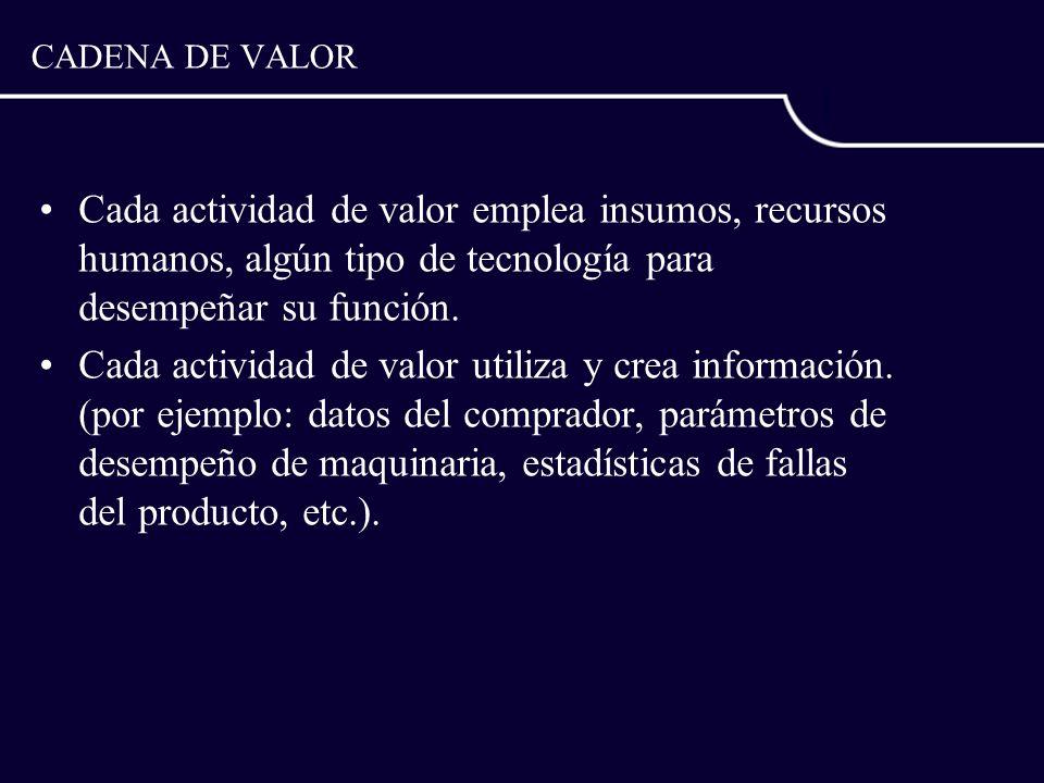 CADENA DE VALORCada actividad de valor emplea insumos, recursos humanos, algún tipo de tecnología para desempeñar su función.