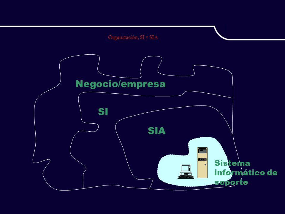 Negocio/empresa SI SIA Sistema informático de soporte