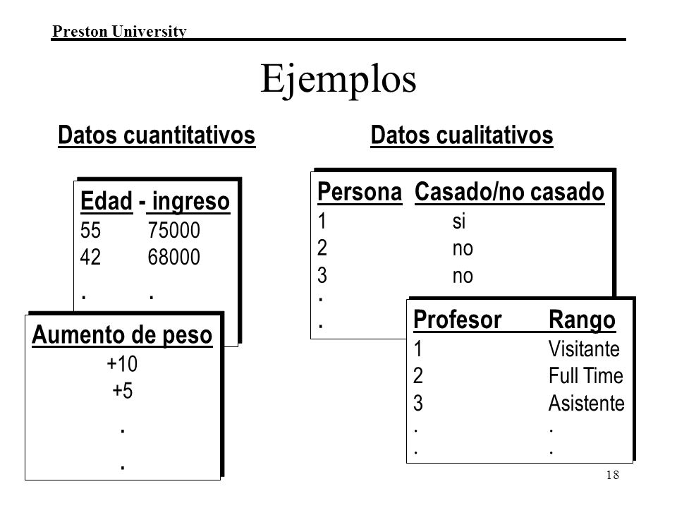 Ejemplos . . . . . Datos cuantitativos Datos cualitativos