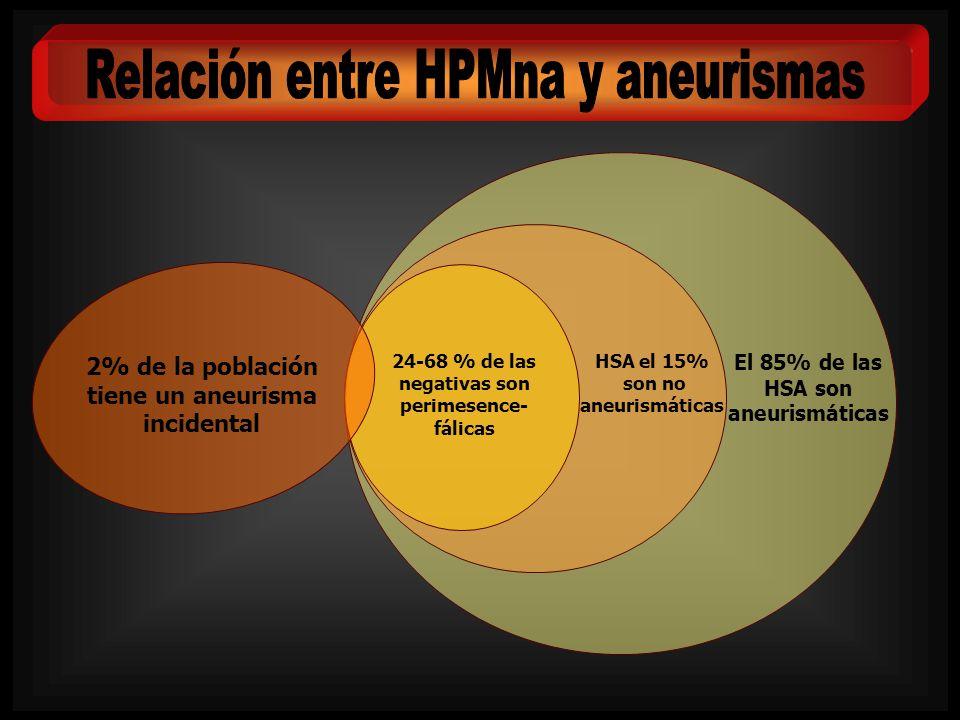 Relación entre HPMna y aneurismas