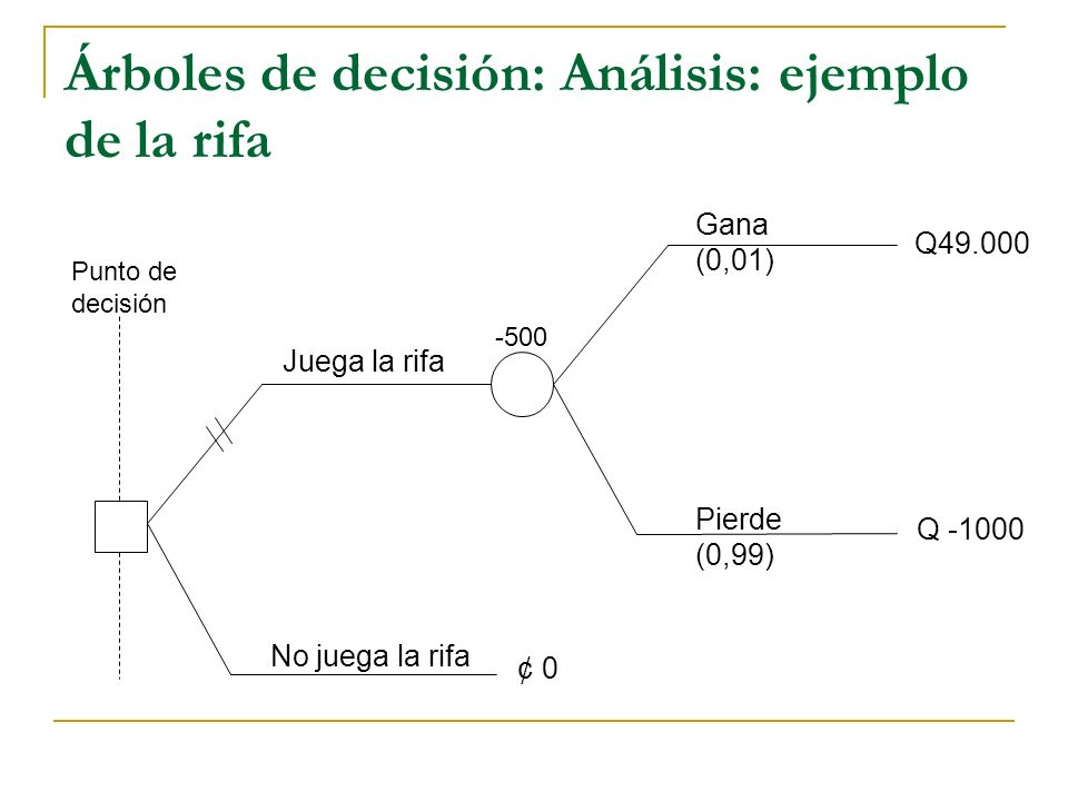 Árboles de decisión: Análisis: ejemplo de la rifa