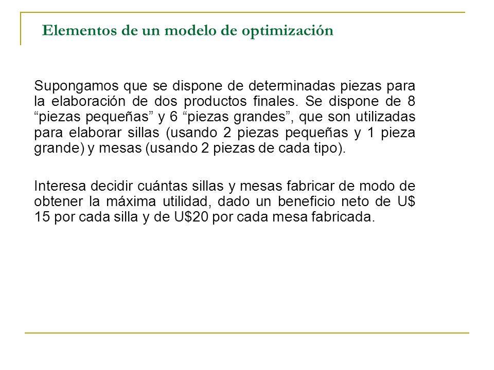 Elementos de un modelo de optimización