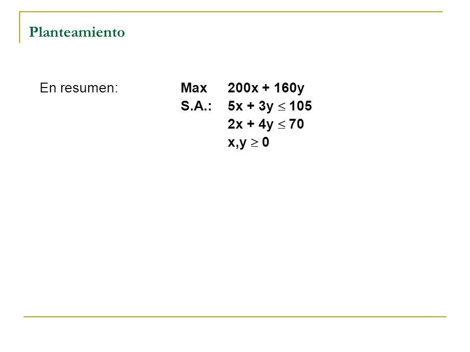 Planteamiento En resumen: Max 200x + 160y S.A.: 5x + 3y  105