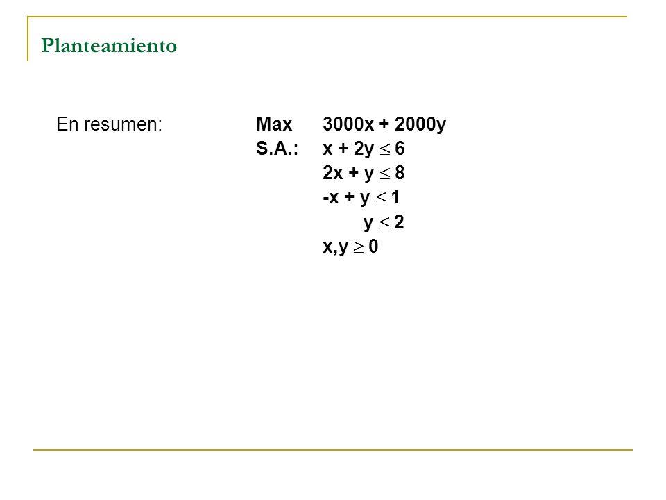 Planteamiento En resumen: Max 3000x + 2000y S.A.: x + 2y  6