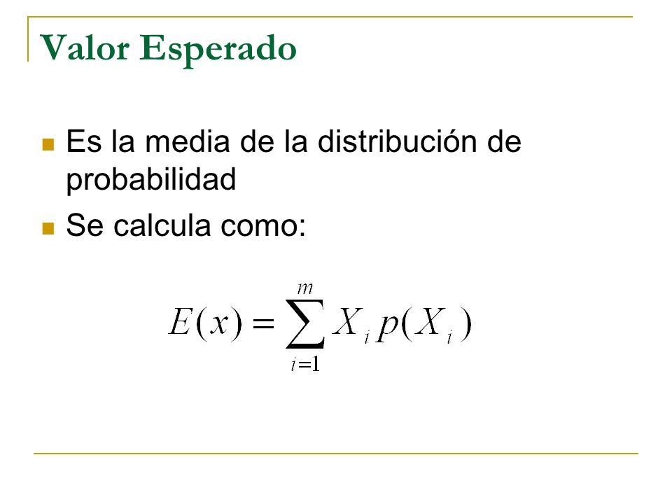 Valor Esperado Es la media de la distribución de probabilidad