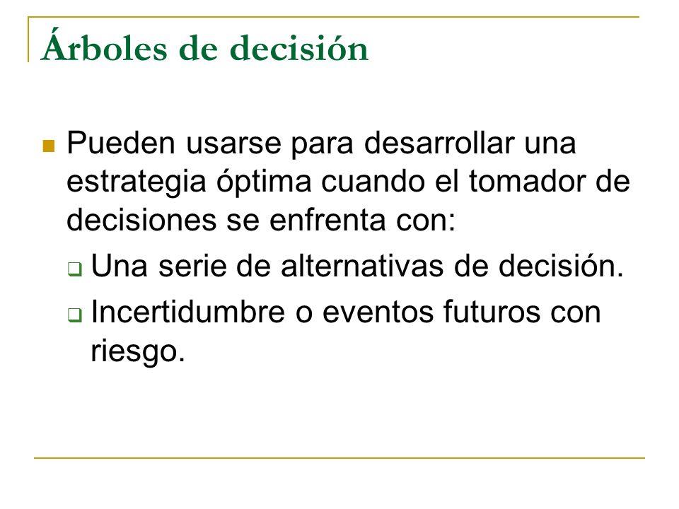 Árboles de decisión Pueden usarse para desarrollar una estrategia óptima cuando el tomador de decisiones se enfrenta con: