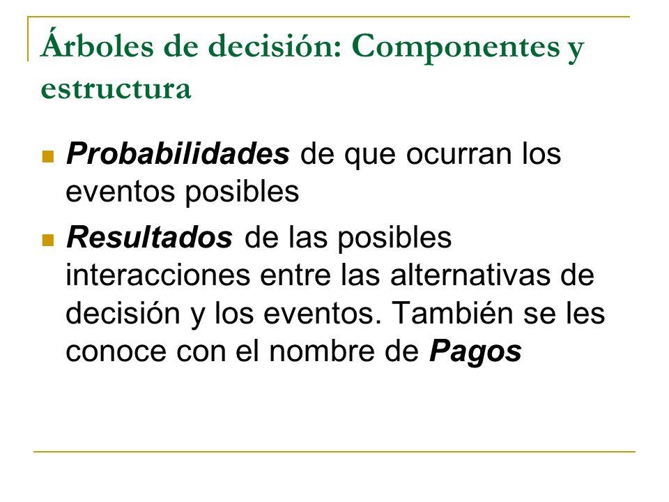 Árboles de decisión: Componentes y estructura
