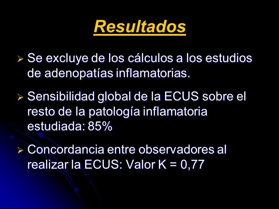 Resultados Se excluye de los cálculos a los estudios de adenopatías inflamatorias.