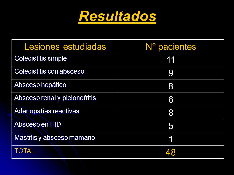 Resultados Lesiones estudiadas Nº pacientes 11 9 8 6 5 1 48