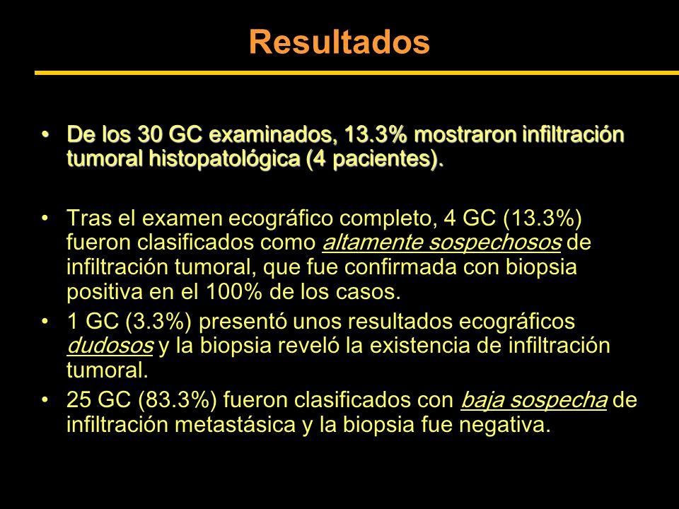 Resultados De los 30 GC examinados, 13.3% mostraron infiltración tumoral histopatológica (4 pacientes).
